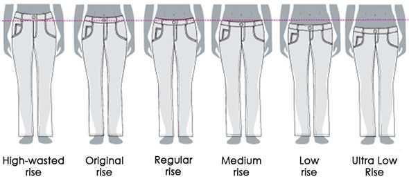 3a79a1b4174 В джинсах такой посадки частично открывается лобковая зона. В повседневной  жизни мало носят фасоны с супернизкой талией